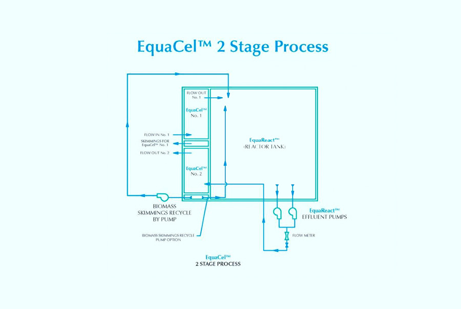 EquaCel® biological nutrient removal system shown as a two-stage process